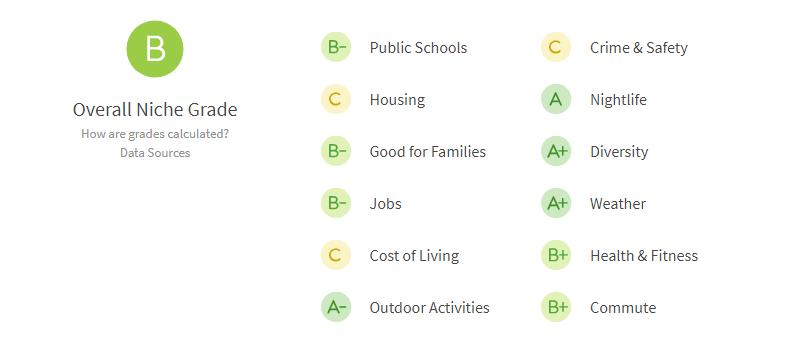 Las Vegas - reviews rating